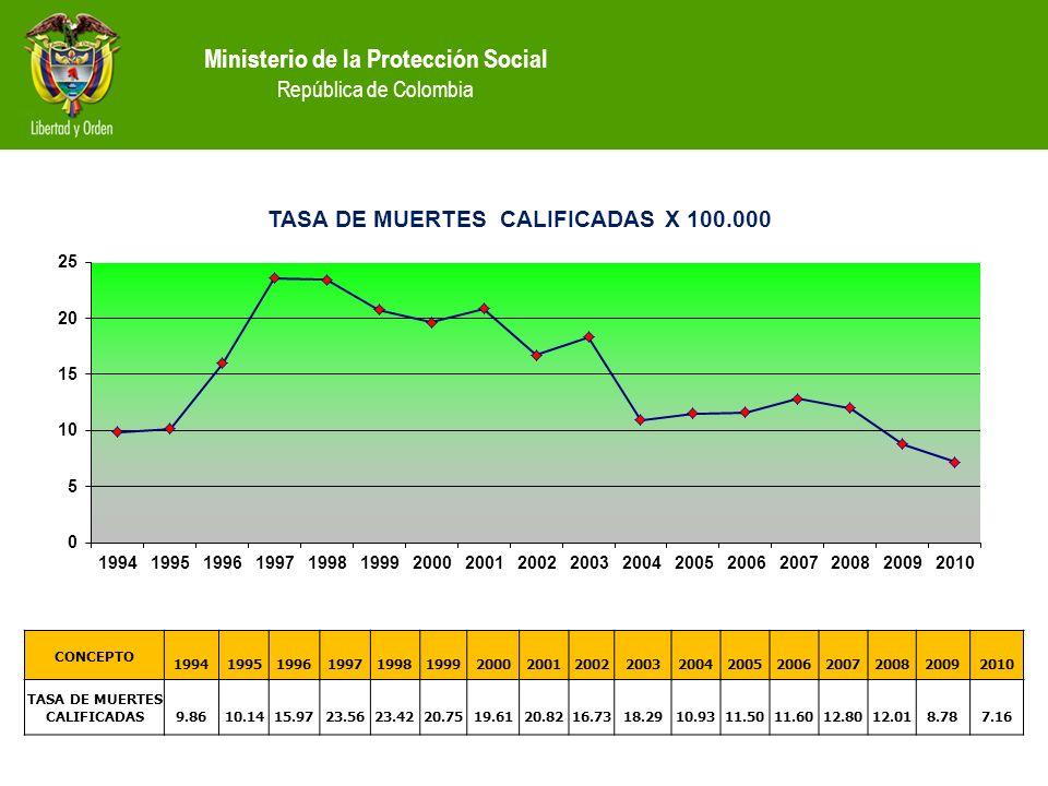 Ministerio de la Protección Social República de Colombia CONCEPTO 19941995199619971998199920002001200220032004200520062007200820092010 TASA DE MUERTES CALIFICADAS9.8610.1415.9723.5623.4220.7519.6120.8216.7318.2910.9311.5011.6012.8012.018.787.16