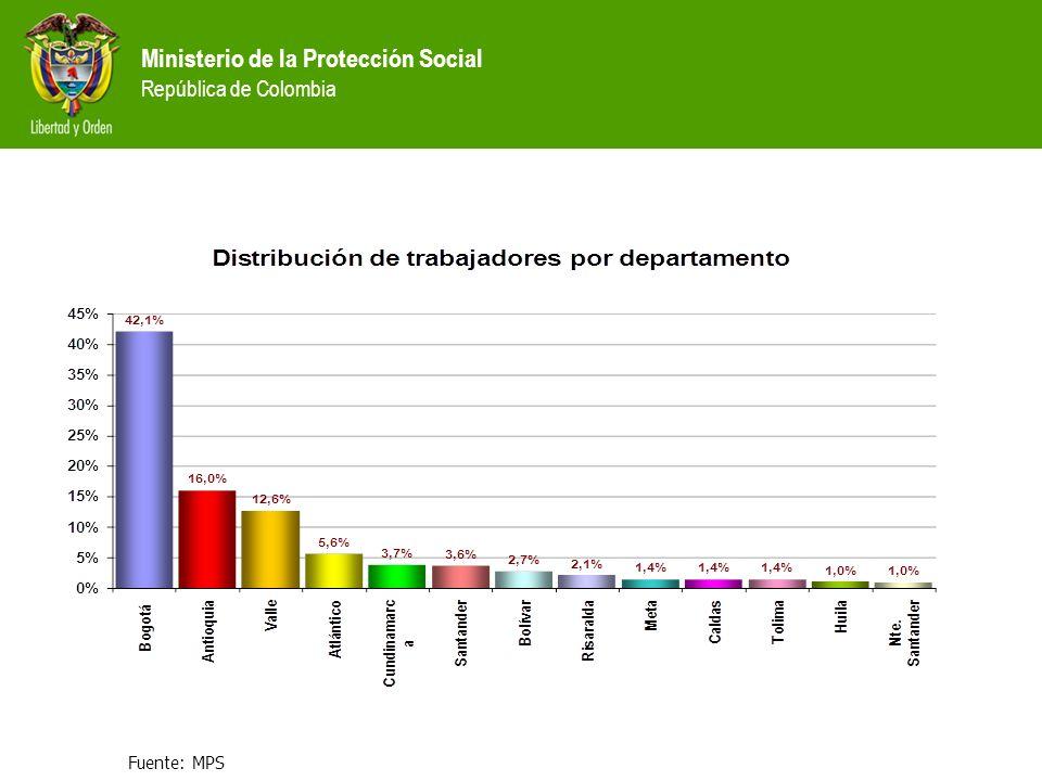 Ministerio de la Protección Social República de Colombia Fuente: MPS