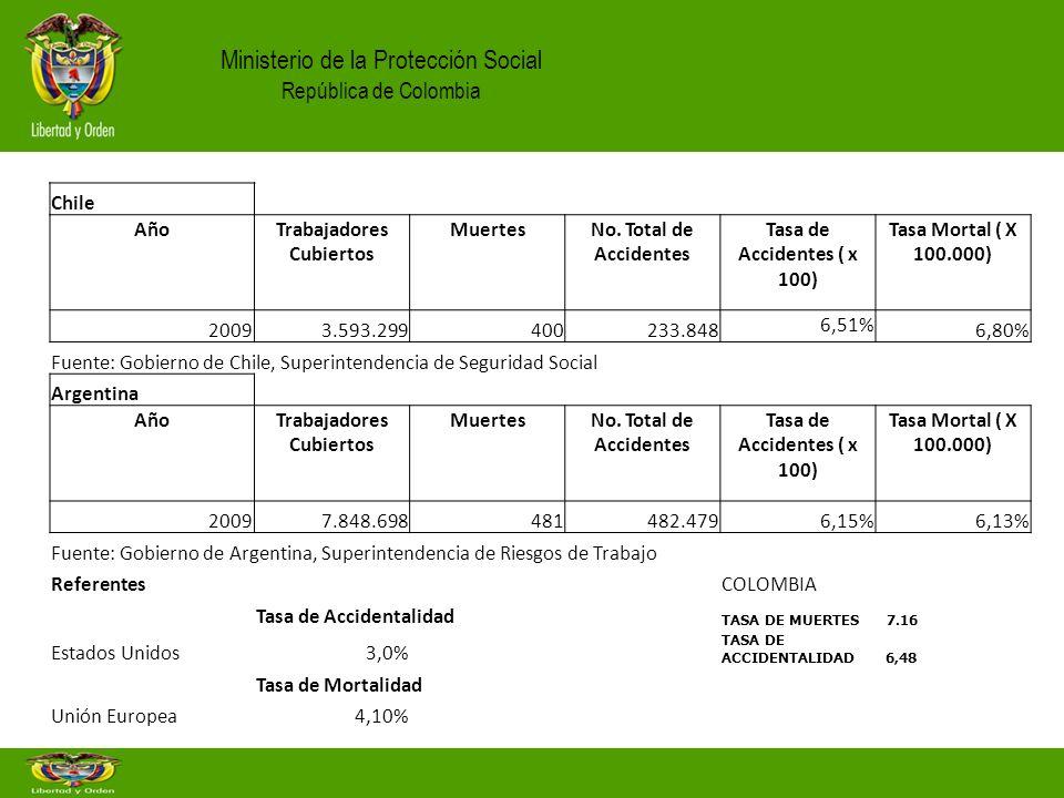 Chile AñoTrabajadores Cubiertos MuertesNo. Total de Accidentes Tasa de Accidentes ( x 100) Tasa Mortal ( X 100.000) 20093.593.299400233.848 6,51% 6,80