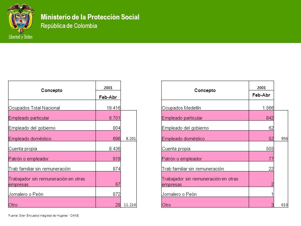Ministerio de la Protección Social República de Colombia Concepto 2001 Concepto 2001 Feb-Abr Ocupados Total Nacional19.416Ocupados Medellín1.566 Empleado particular6.701 Empleado particular842 Empleado del gobierno804 Empleado del gobierno62 Empleado doméstico696 8.201 Empleado doméstico52 956 Cuenta propia8.436 Cuenta propia505 Patrón o empleador919 Patrón o empleador77 Trab familiar sin remuneración874 Trab familiar sin remuneración22 Trabajador sin remuneración en otras empresas87 Trabajador sin remuneración en otras empresas2 Jornalero o Peón872 Jornalero o Peón1 Otro28 11.216 Otro3 610 Fuente: Gran Encuesta Integrada de Hogares - DANE