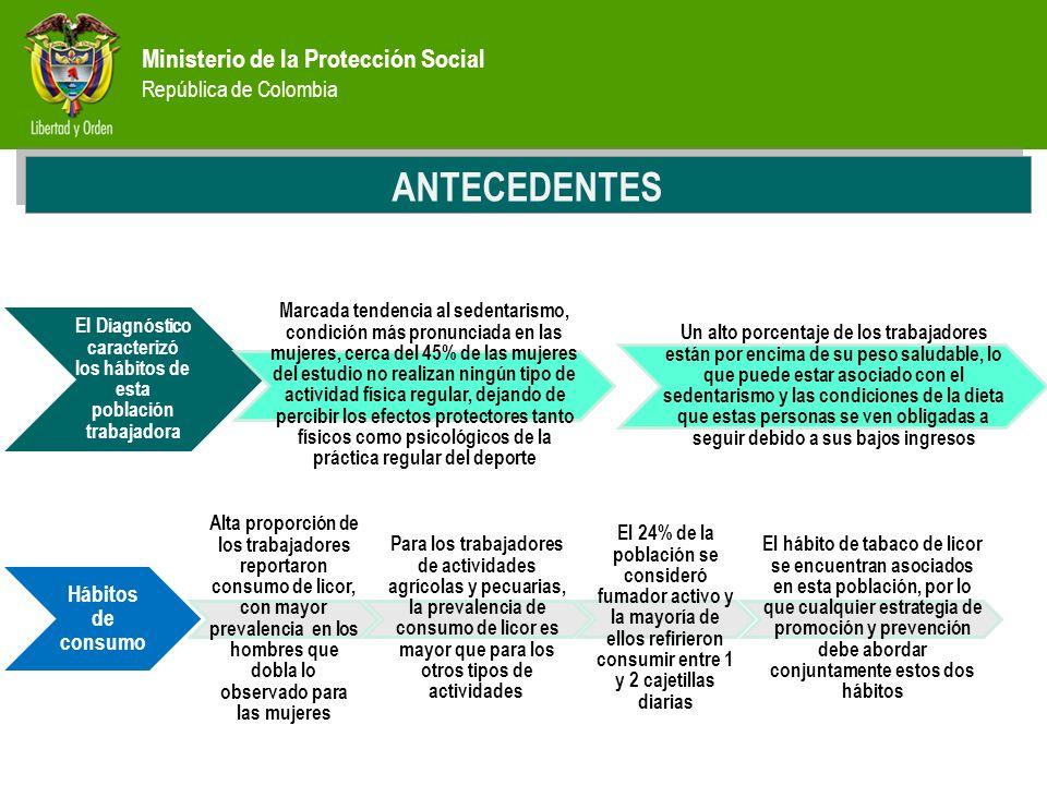 Ministerio de la Protección Social República de Colombia PREVENCIÓN ANTECEDENTES El Diagnóstico caracterizó los hábitos de esta población trabajadora