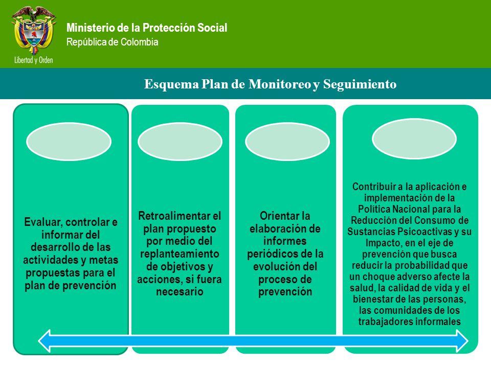 Ministerio de la Protección Social República de Colombia Esquema Plan de Monitoreo y Seguimiento Evaluar, controlar e informar del desarrollo de las actividades y metas propuestas para el plan de prevención Retroalimentar el plan propuesto por medio del replanteamiento de objetivos y acciones, si fuera necesario Orientar la elaboración de informes periódicos de la evolución del proceso de prevención Contribuir a la aplicación e implementación de la Política Nacional para la Reducción del Consumo de Sustancias Psicoactivas y su Impacto, en el eje de prevención que busca reducir la probabilidad que un choque adverso afecte la salud, la calidad de vida y el bienestar de las personas, las comunidades de los trabajadores informales