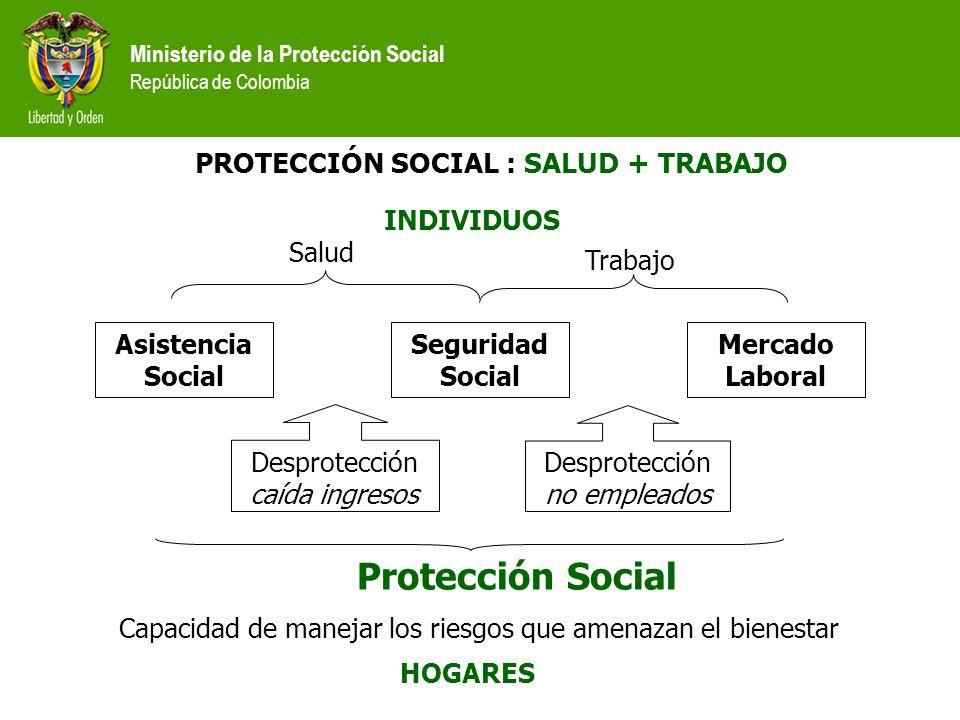 Ministerio de la Protección Social República de Colombia PROTECCIÓN SOCIAL : SALUD + TRABAJO Asistencia Social Seguridad Social Mercado Laboral Trabaj