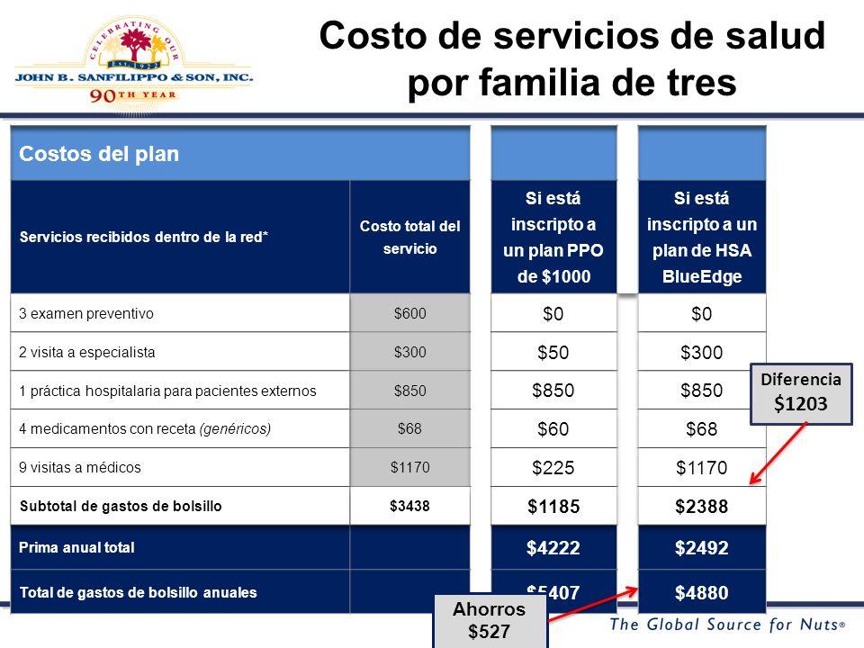 Costo de servicios de salud por familia de tres Diferencia $1203 Ahorros $527