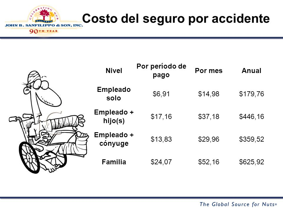 Nivel Por período de pago Por mesAnual Empleado solo $6,91$14,98$179,76 Empleado + hijo(s) $17,16$37,18$446,16 Empleado + cónyuge $13,83$29,96$359,52 Familia$24,07$52,16$625,92 Costo del seguro por accidente