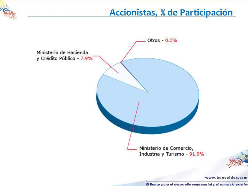 % Accionistas, % de Participación