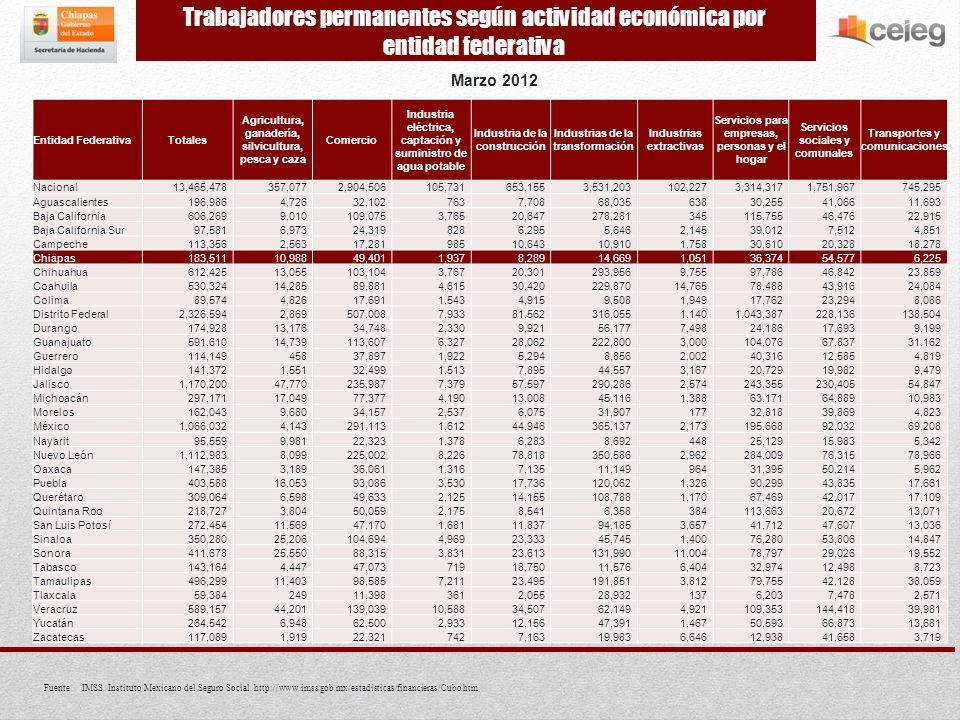 Marzo 2012 Fuente:IMSS. Instituto Mexicano del Seguro Social.