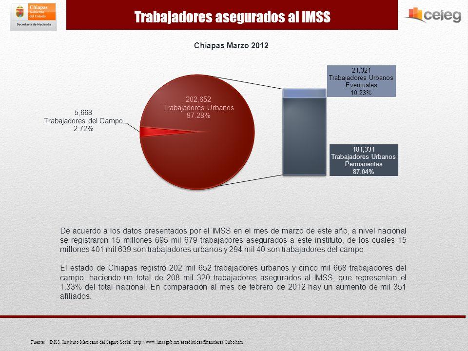 De acuerdo a los datos presentados por el IMSS en el mes de marzo de este año, a nivel nacional se registraron 15 millones 695 mil 679 trabajadores asegurados a este instituto, de los cuales 15 millones 401 mil 639 son trabajadores urbanos y 294 mil 40 son trabajadores del campo.