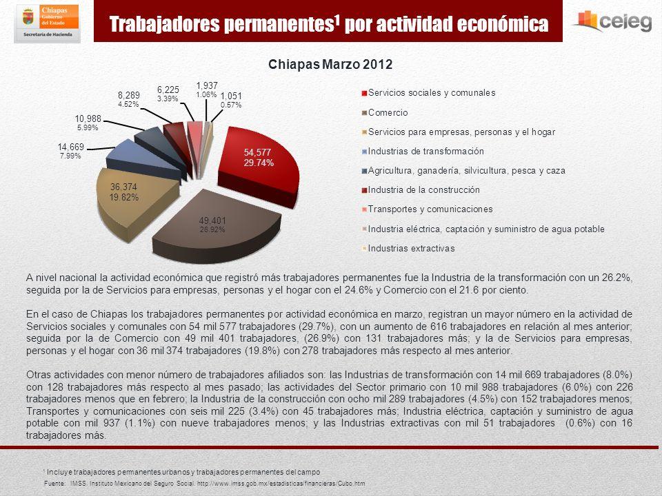 En Chiapas al mes de marzo de 2012 se tienen registrados 208 mil 320 trabajadores asegurados al IMSS, de los cuales 183 mil 511 son trabajadores permanentes (urbanos y del campo), cifra que representa el 88.09% de los trabajadores afiliados a esta institución; este porcentaje ubica al estado en el séptimo lugar en este rubro en el contexto nacional, ubicándose por arriba de entidades como Durango, Guanajuato y Tamaulipas entre otras; incluso del valor nacional.