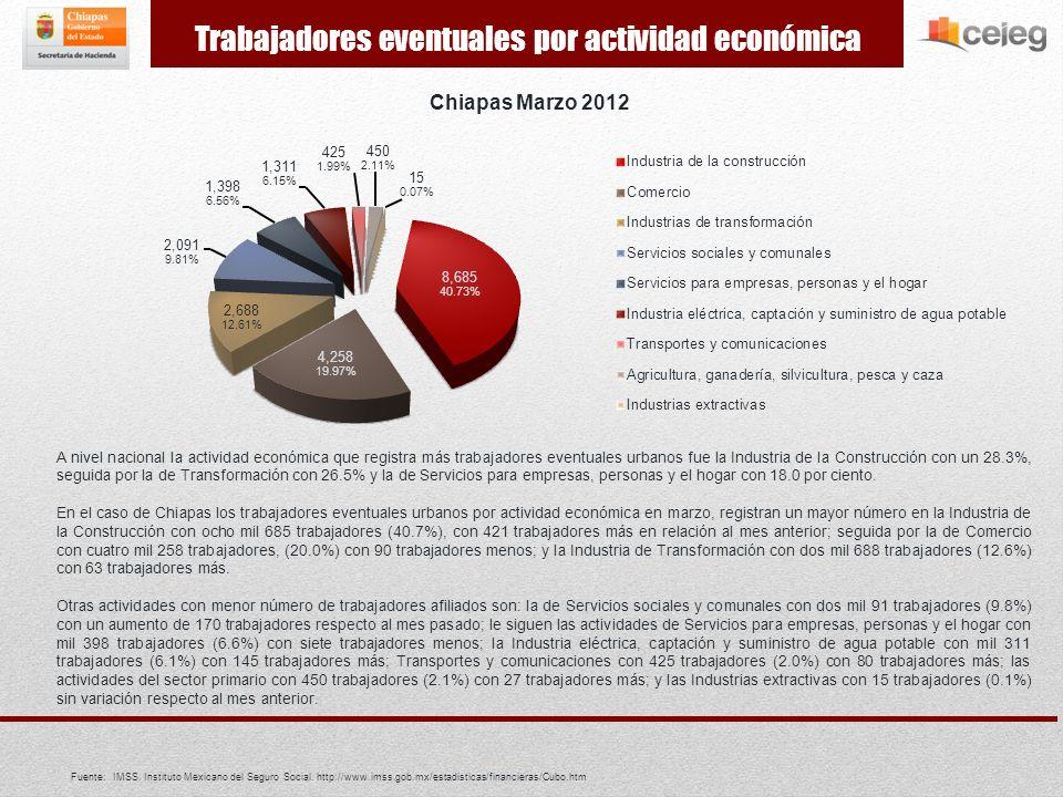 A nivel nacional la actividad económica que registró más trabajadores permanentes fue la Industria de la transformación con un 26.2%, seguida por la de Servicios para empresas, personas y el hogar con el 24.6% y Comercio con el 21.6 por ciento.