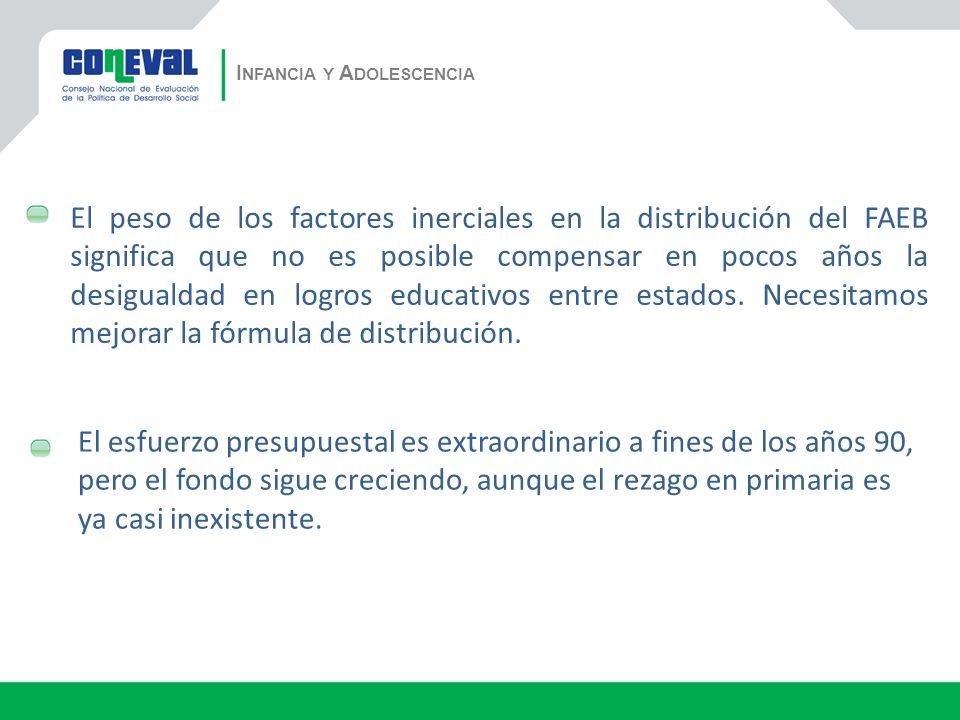 I NFANCIA Y A DOLESCENCIA El peso de los factores inerciales en la distribución del FAEB significa que no es posible compensar en pocos años la desigualdad en logros educativos entre estados.