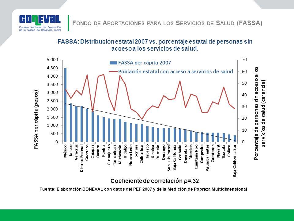 F ONDO DE A PORTACIONES PARA LOS S ERVICIOS DE S ALUD (FASSA) Fuente: Elaboración CONEVAL con datos del PEF 2007 y de la Medición de Pobreza Multidimensional Coeficiente de correlación ρ=.32 FASSA: Distribución estatal 2007 vs.