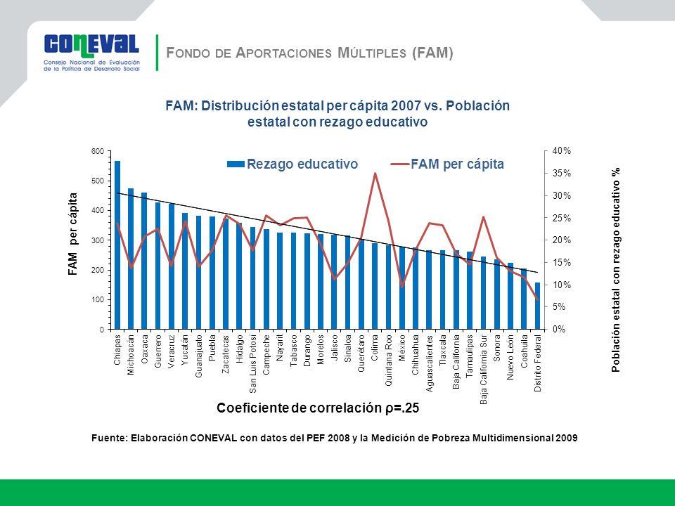 Fuente: Elaboración CONEVAL con datos del PEF 2008 y la Medición de Pobreza Multidimensional 2009 Coeficiente de correlación ρ=.25 FAM: Distribución estatal per cápita 2007 vs.