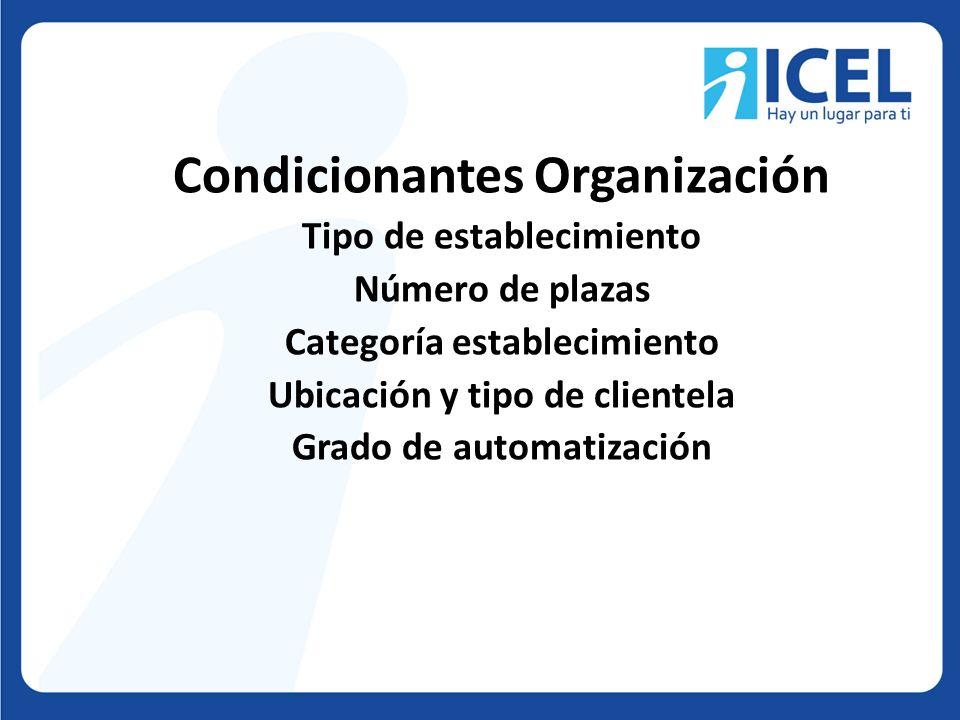 Condicionantes Organización Tipo de establecimiento Número de plazas Categoría establecimiento Ubicación y tipo de clientela Grado de automatización