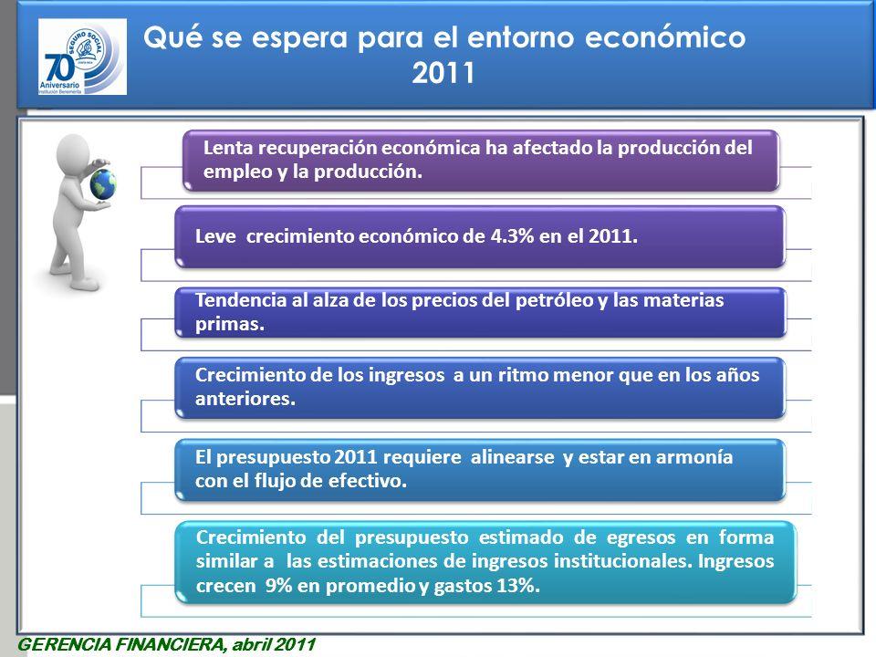 Qué se espera para el entorno económico 2011 Qué se espera para el entorno económico 2011 GERENCIA FINANCIERA, abril 2011 Lenta recuperación económica ha afectado la producción del empleo y la producción.