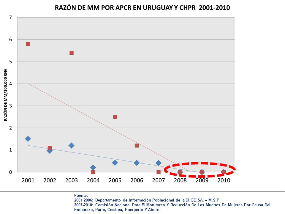 Fuente: 2001-2006: Departamento de Información Poblacional de la DI.GE.SA. – M.S.P 2007-2010: Comisión Nacional Para El Monitoreo Y Reducción De Las M