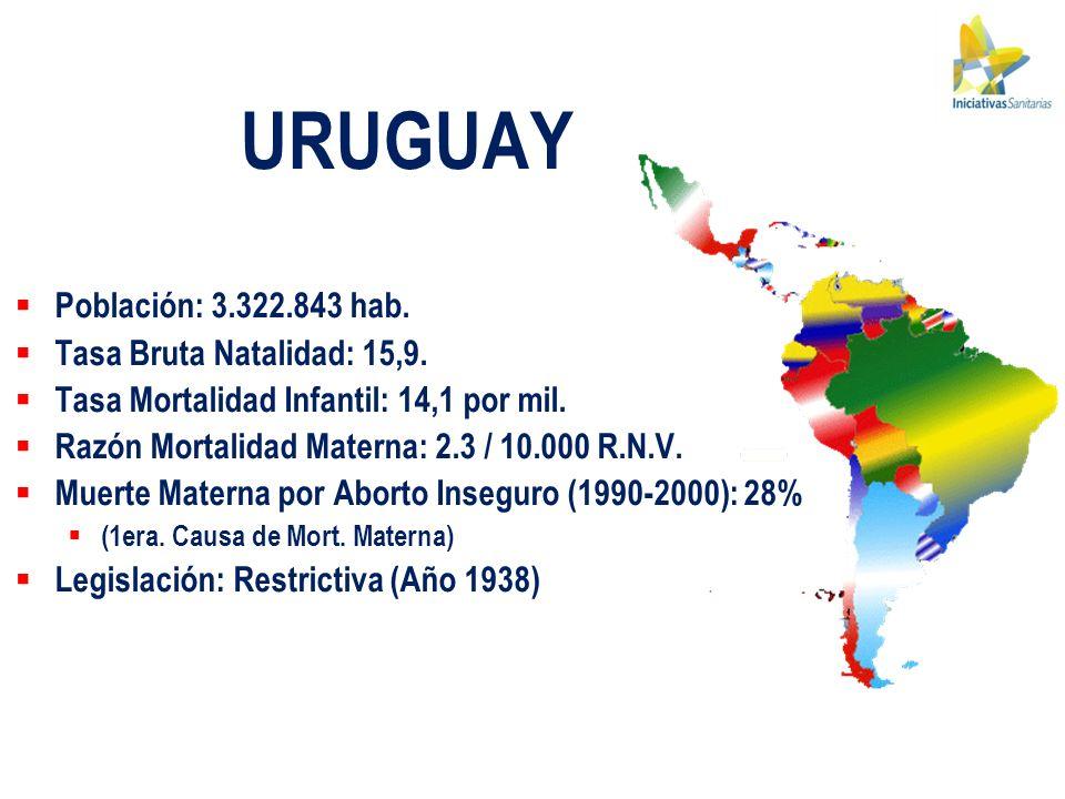 URUGUAY Población: 3.322.843 hab. Tasa Bruta Natalidad: 15,9. Tasa Mortalidad Infantil: 14,1 por mil. Razón Mortalidad Materna: 2.3 / 10.000 R.N.V. Mu