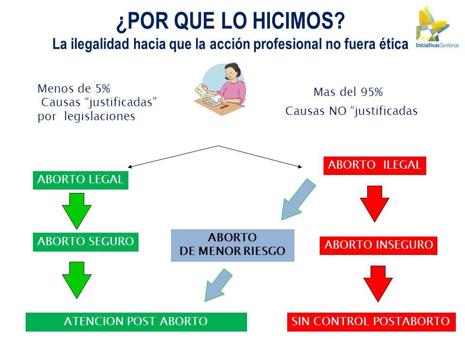 Menos de 5% Causas justificadas por legislaciones Mas del 95% ABORTO LEGAL ABORTO ILEGAL ABORTO SEGURO ABORTO INSEGURO ATENCION POST ABORTOSIN CONTROL