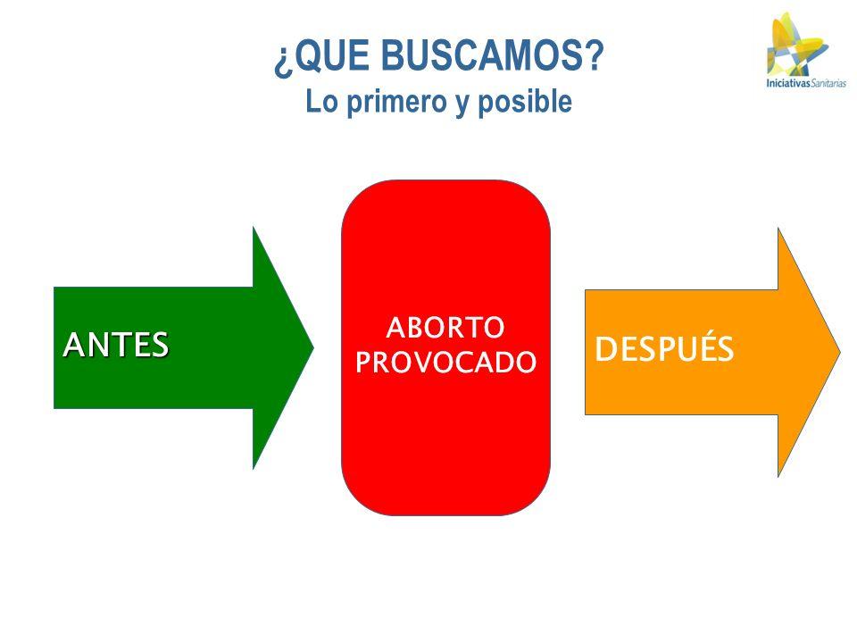 EL MODELO DE IS DESARROLLADO DESDE LAS RECOMENDACIONES DE LA CIPD EL CAIRO APLICABLE AUN EN LEGISLACIONES MUY RESTRICTIVAS BASADO EN VALORES PROFESIONALES, BIOÉTICA Y CONFIDENCIALIDAD PERMITE: MONTAR SERVICIOS INTEGRALES DE SALUD REPRODUCTIVA DISMINUIR LA MORBI – MORTALIDAD POR ABORTO INSEGURO MEJORAR EL ACCESO AL ABORTO DE MENOR RIESGO EMPODERAR PARA MEJORES DECISIONES INCREMENTAR EL USO ADECUADO DE MISOPROSTOL MEJORAR LA RELACION SANITARIA