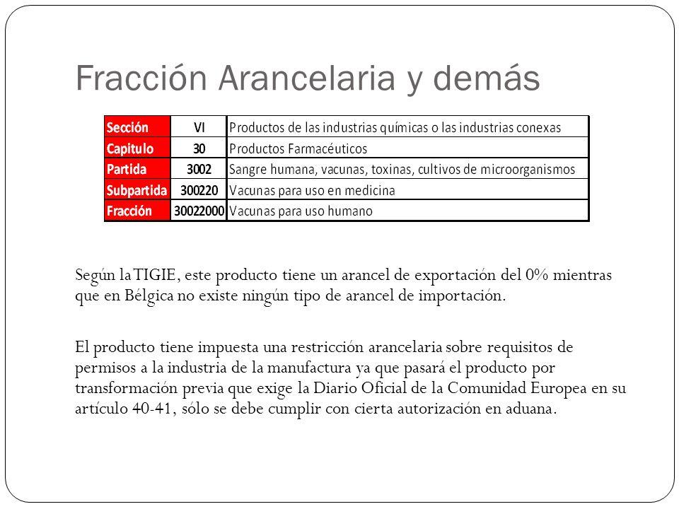Fracción Arancelaria y demás Según la TIGIE, este producto tiene un arancel de exportación del 0% mientras que en Bélgica no existe ningún tipo de ara