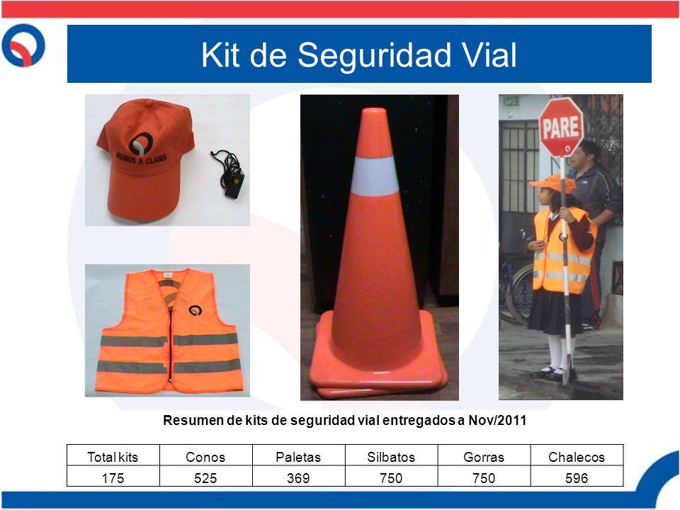 Kit de Seguridad Vial Resumen de kits de seguridad vial entregados a Nov/2011 Total kitsConosPaletasSilbatosGorrasChalecos 175525369750 596