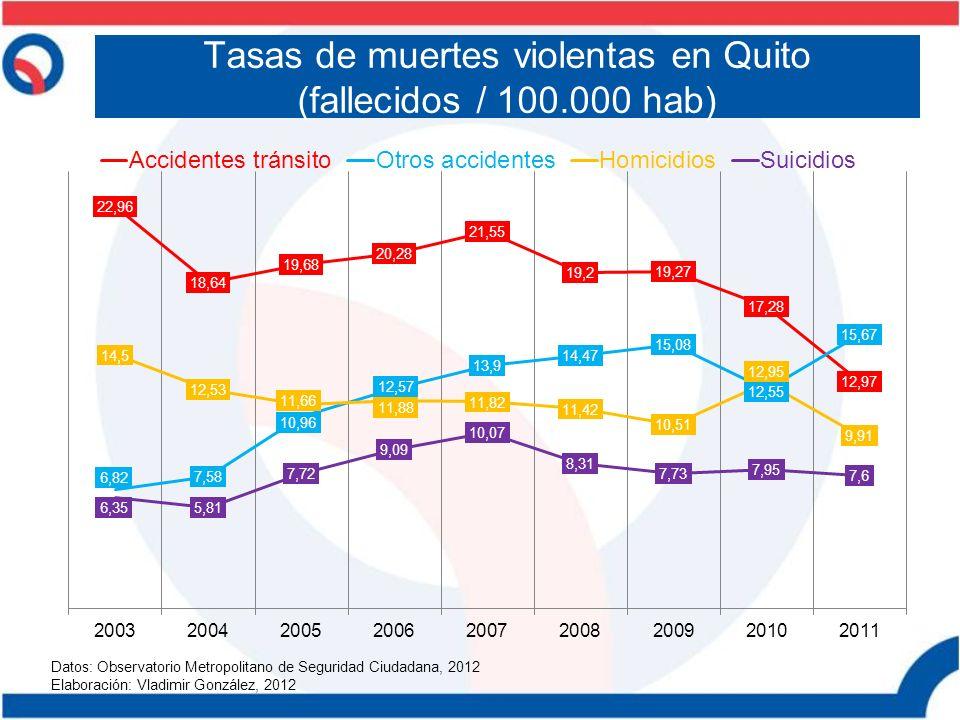 Tasas de muertes violentas en Quito (fallecidos / 100.000 hab) Datos: Observatorio Metropolitano de Seguridad Ciudadana, 2012 Elaboración: Vladimir Go