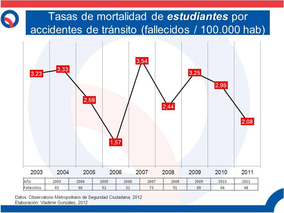 estudiantes Tasas de mortalidad de estudiantes por accidentes de tránsito (fallecidos / 100.000 hab) Datos: Observatorio Metropolitano de Seguridad Ci