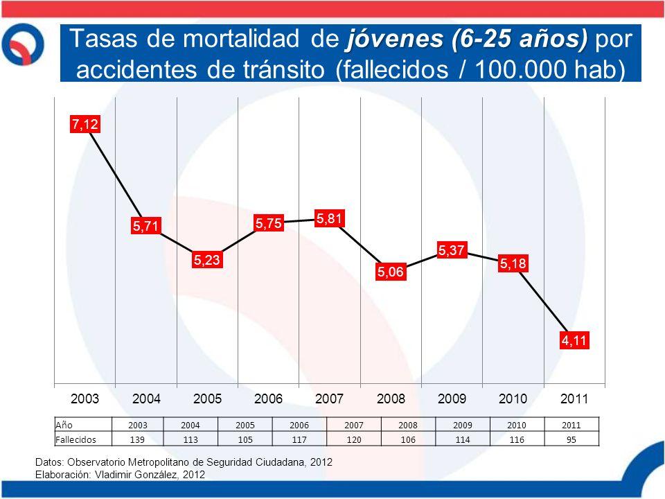 jóvenes (6-25 años) Tasas de mortalidad de jóvenes (6-25 años) por accidentes de tránsito (fallecidos / 100.000 hab) Datos: Observatorio Metropolitano