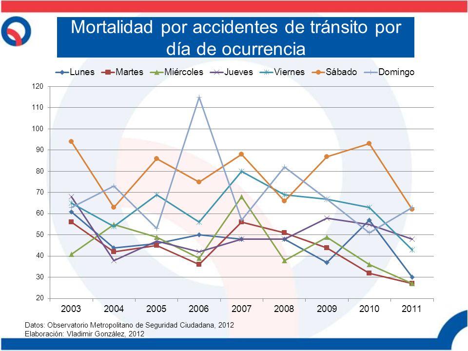 Mortalidad por accidentes de tránsito por día de ocurrencia Datos: Observatorio Metropolitano de Seguridad Ciudadana, 2012 Elaboración: Vladimir Gonzá