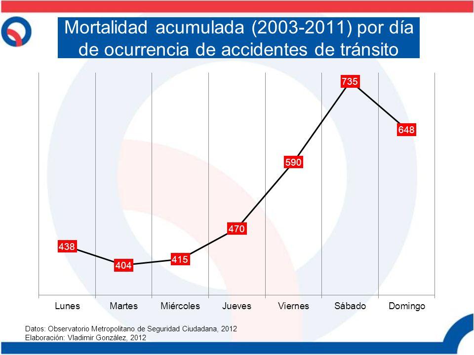 Mortalidad acumulada (2003-2011) por día de ocurrencia de accidentes de tránsito Datos: Observatorio Metropolitano de Seguridad Ciudadana, 2012 Elabor