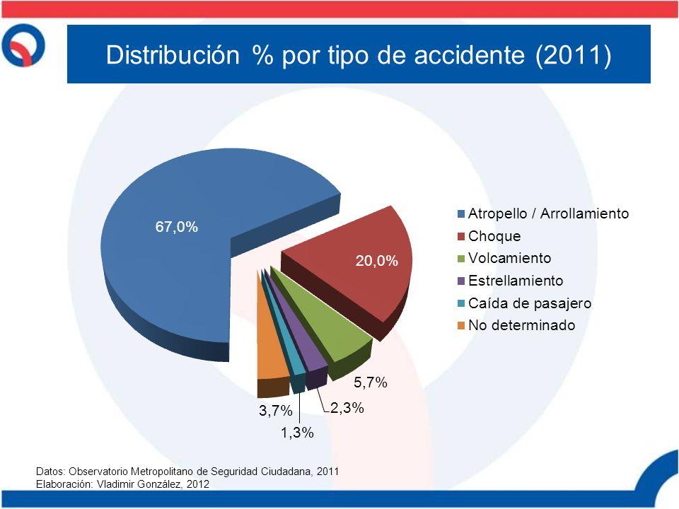 Distribución % por tipo de accidente (2011) Datos: Observatorio Metropolitano de Seguridad Ciudadana, 2011 Elaboración: Vladimir González, 2012