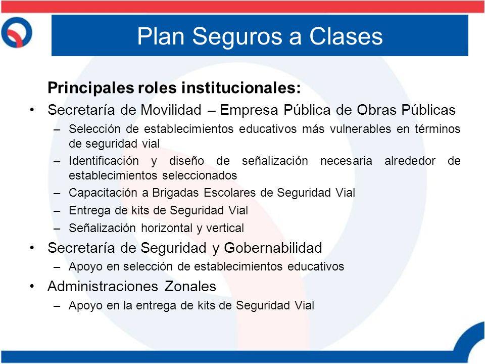 Principales roles institucionales: Secretaría de Movilidad – Empresa Pública de Obras Públicas –Selección de establecimientos educativos más vulnerabl