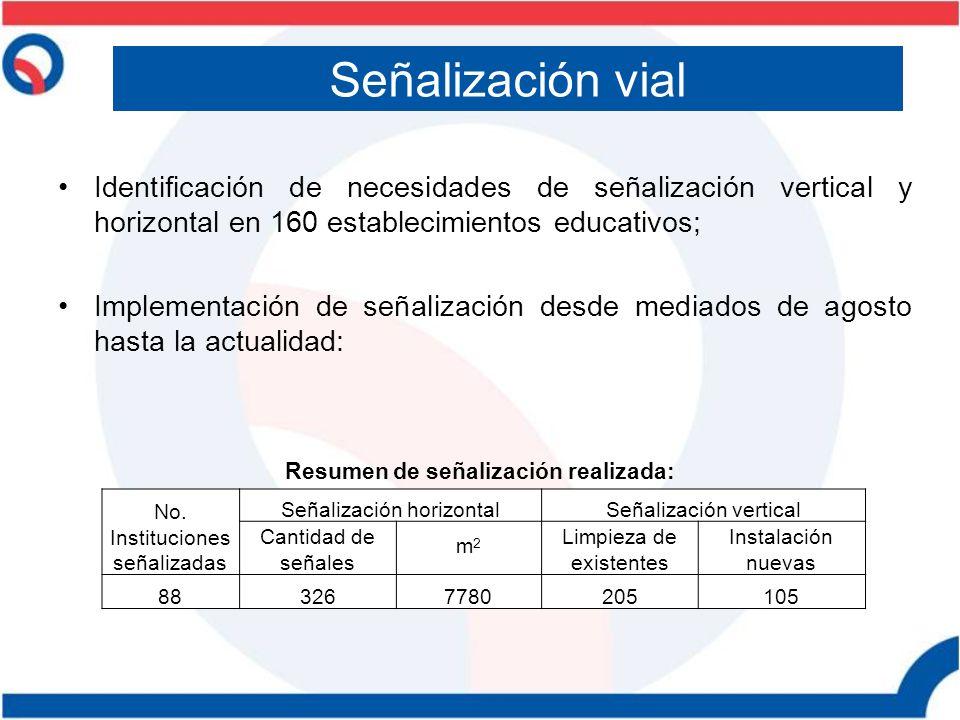 Identificación de necesidades de señalización vertical y horizontal en 160 establecimientos educativos; Implementación de señalización desde mediados