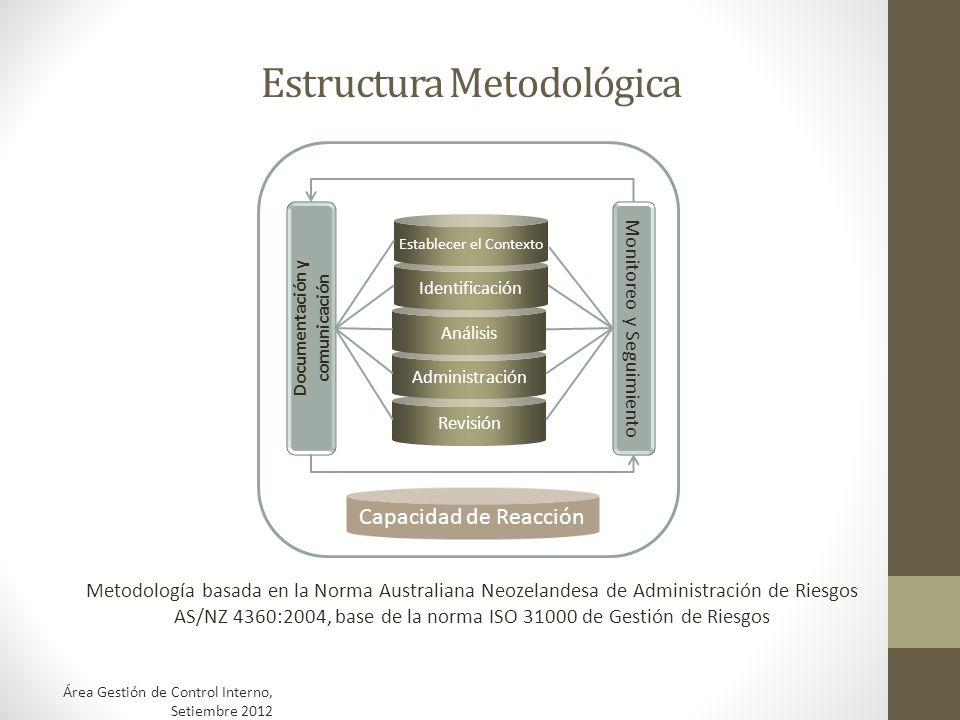 Estructura Metodológica Revisión Administración Análisis Identificación Capacidad de Reacción Establecer el Contexto Documentación y comunicación Moni