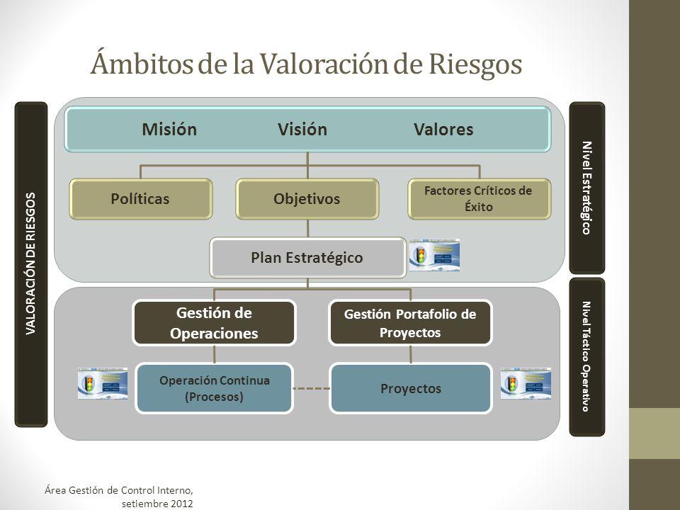 Ámbitos de la Valoración de Riesgos MisiónVisiónValores PolíticasObjetivos Factores Críticos de Éxito Plan Estratégico Gestión de Operaciones Gestión