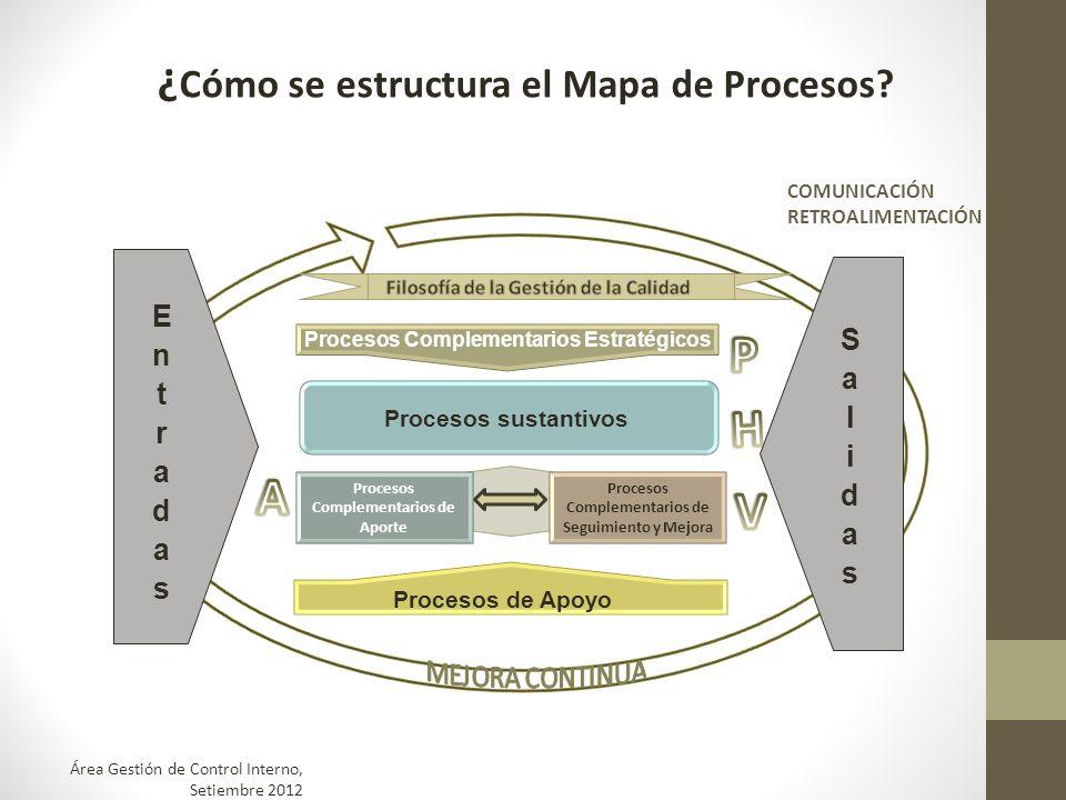 ¿ Cómo se estructura el Mapa de Procesos? Procesos Sustantivos COMUNICACIÓN RETROALIMENTACIÓN Procesos Complementarios Estratégicos Procesos de Apoyo