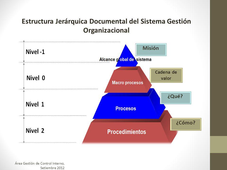 Estructura Jerárquica Documental del Sistema Gestión Organizacional Misión ¿Cómo? Cadena de valor ¿Qué? Área Gestión de Control Interno, Setiembre 201