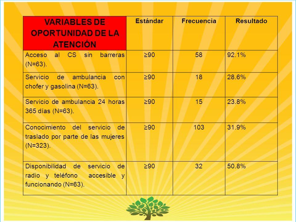 VARIABLES DE OPORTUNIDAD DE LA ATENCIÓN EstándarFrecuenciaResultado Acceso al CS sin barreras (N=63).