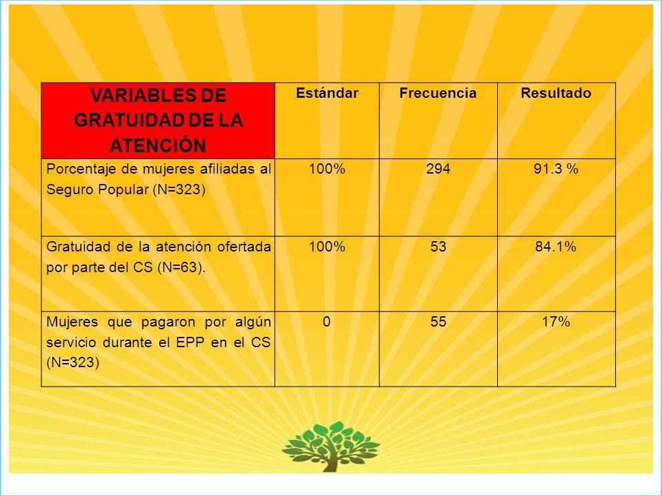 VARIABLES DE GRATUIDAD DE LA ATENCIÓN EstándarFrecuenciaResultado Porcentaje de mujeres afiliadas al Seguro Popular (N=323) 100%29491.3 % Gratuidad de la atención ofertada por parte del CS (N=63).