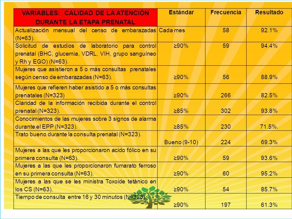 VARIABLES: CALIDAD DE LA ATENCIÓN DURANTE LA ETAPA PRENATAL EstándarFrecuenciaResultado Actualización mensual del censo de embarazadas (N=63).
