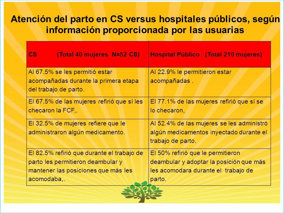Atención del parto en CS versus hospitales públicos, según información proporcionada por las usuarias CS(Total 40 mujeres N=52 CS) Hospital Público (Total 210 mujeres) Al 67.5% se les permitió estar acompañadas durante la primera etapa del trabajo de parto.