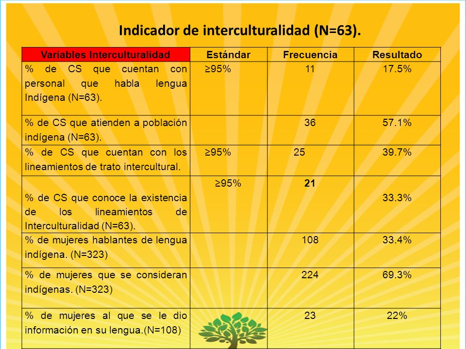 Indicador de interculturalidad (N=63).