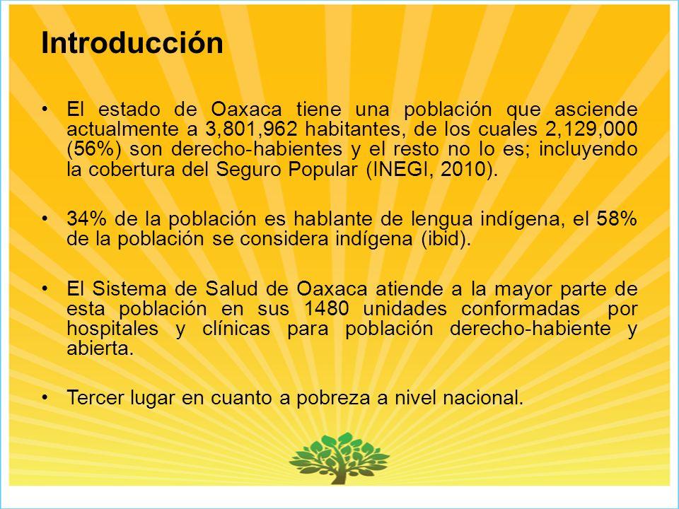 Introducción El estado de Oaxaca tiene una población que asciende actualmente a 3,801,962 habitantes, de los cuales 2,129,000 (56%) son derecho-habientes y el resto no lo es; incluyendo la cobertura del Seguro Popular (INEGI, 2010).