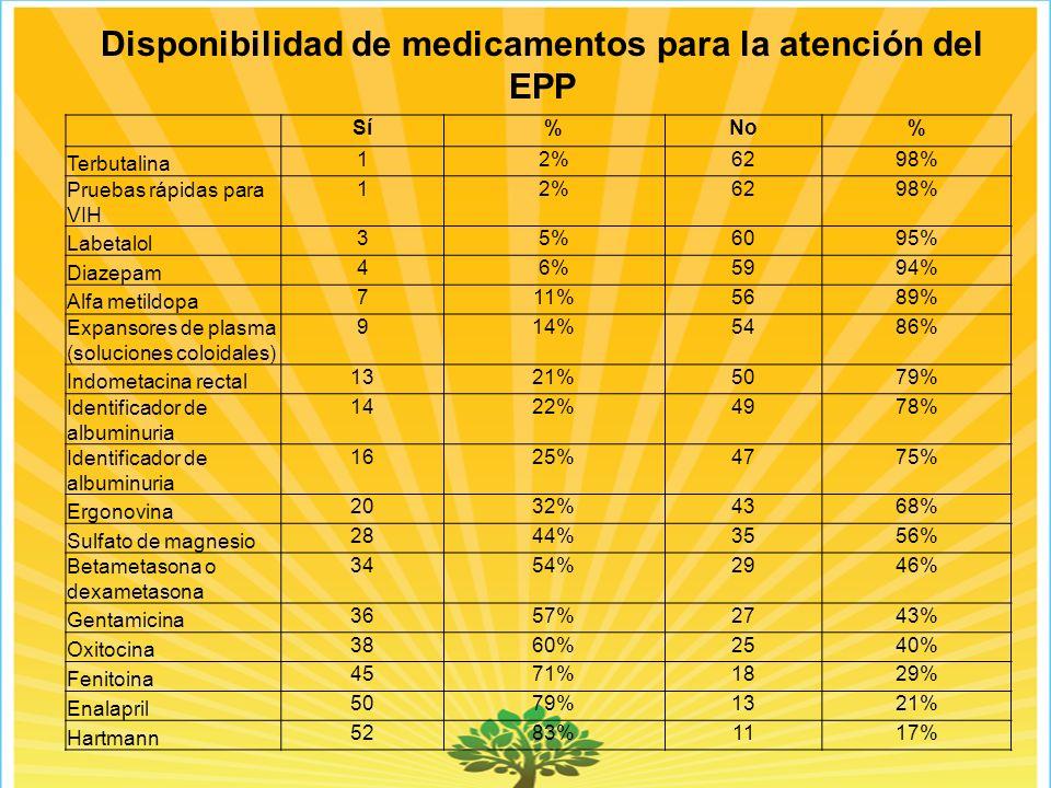 Disponibilidad de medicamentos para la atención del EPP Sí%No% Terbutalina 12%6298% Pruebas rápidas para VIH 12%6298% Labetalol 35%6095% Diazepam 46%5994% Alfa metildopa 711%5689% Expansores de plasma (soluciones coloidales) 914%5486% Indometacina rectal 1321%5079% Identificador de albuminuria 1422%4978% Identificador de albuminuria 1625%4775% Ergonovina 2032%4368% Sulfato de magnesio 2844%3556% Betametasona o dexametasona 3454%2946% Gentamicina 3657%2743% Oxitocina 3860%2540% Fenitoina 4571%1829% Enalapril 5079%1321% Hartmann 5283%1117%