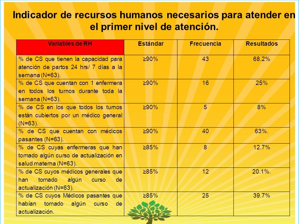 Indicador de recursos humanos necesarios para atender en el primer nivel de atención.