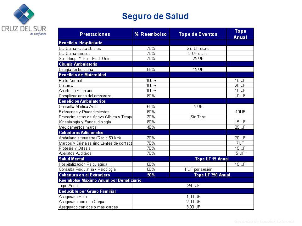 Gerencia de Canales Externos SEGURO COMPLEMENTARIO DE SALUD ¿Cómo se solicitan los reembolsos de gastos médicos.