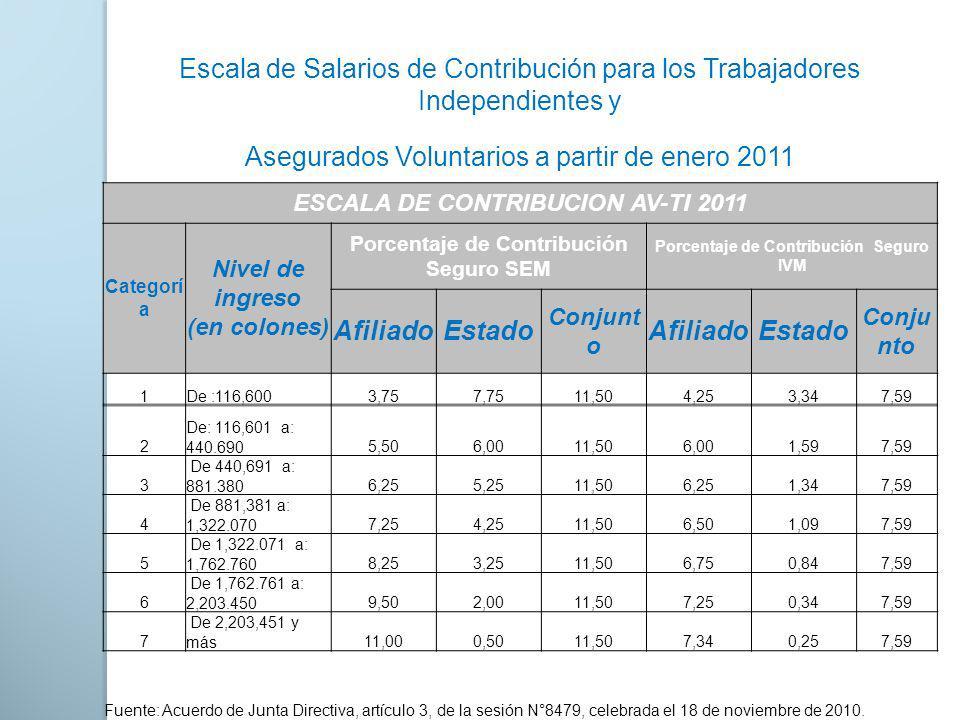 Escala de Salarios de Contribución para los Trabajadores Independientes y Asegurados Voluntarios a partir de enero 2011 ESCALA DE CONTRIBUCION AV-TI 2