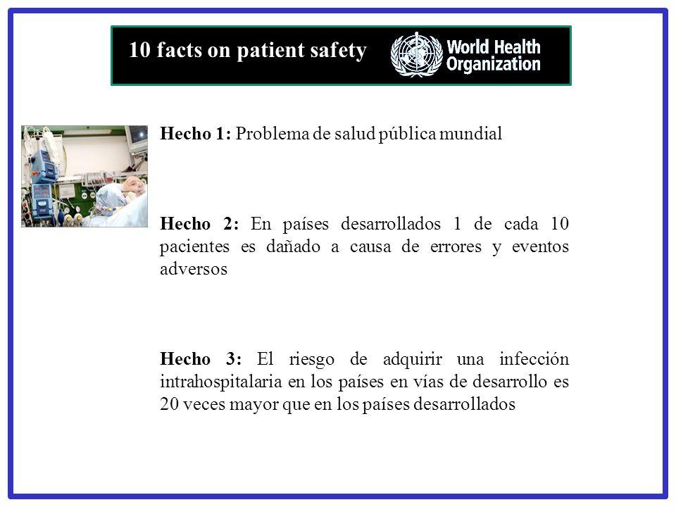 Hecho 1: Problema de salud pública mundial Hecho 2: En países desarrollados 1 de cada 10 pacientes es dañado a causa de errores y eventos adversos Hec