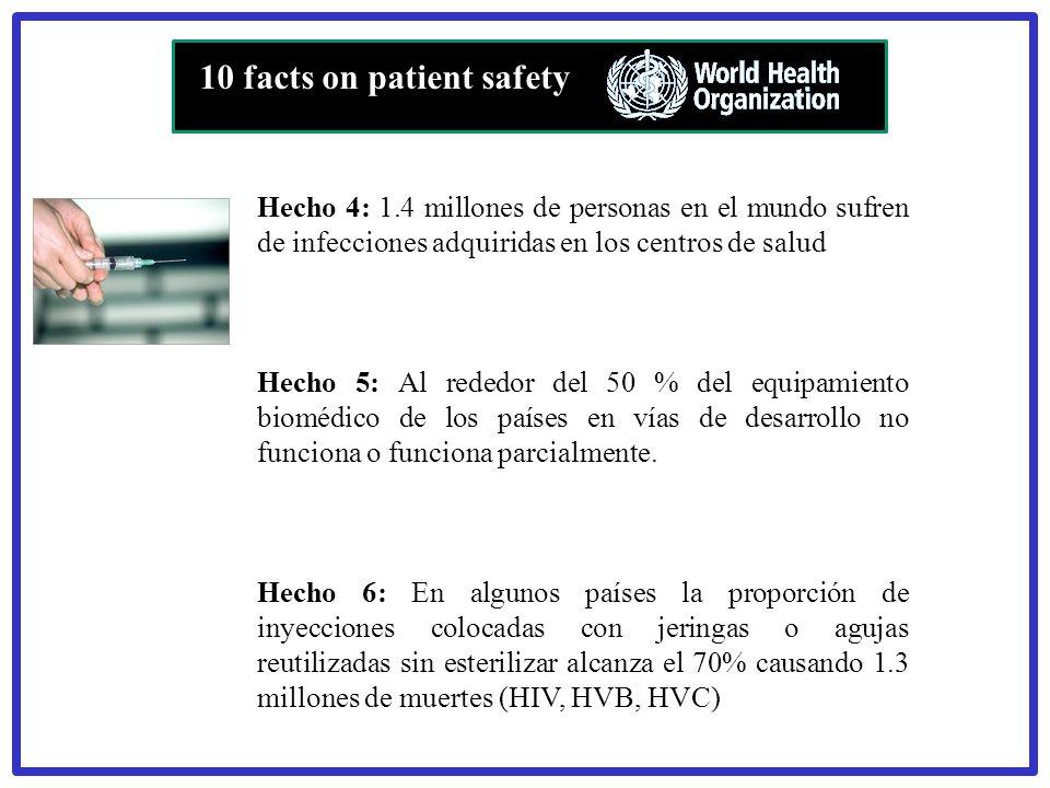 Hecho 4: 1.4 millones de personas en el mundo sufren de infecciones adquiridas en los centros de salud Hecho 5: Al rededor del 50 % del equipamiento b