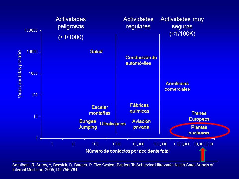 Vidas perdidas por año Actividades peligrosas (>1/1000) Actividades regulares Actividades muy seguras (<1/100K) Salud Conducción de automóviles Aerolí